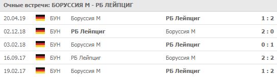 """""""Боруссия"""" М - """"РБ Лейпциг"""" 30-08-2019"""