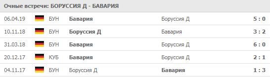 """""""Боруссия"""" Д - """"Бавария"""" 03-08-2019"""