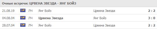 """""""Црвена Звезда"""" - """"Янг Бойз"""" 27-08-2019"""