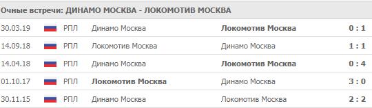 """""""Динамо Москва"""" - """"Локомотив"""" 18-08-2019"""