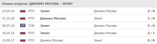 """""""Динамо Москва"""" - """"Зенит"""" 10-08-2019"""