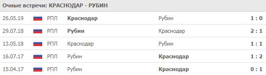 """""""Краснодар"""" - """"Рубин"""" 10-08-2019"""