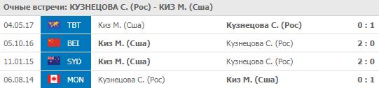 Кузнецова - Киз 18-08-2019