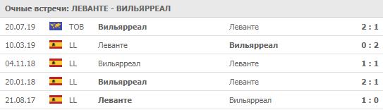 """""""Леванте"""" - """"Вильярреал"""" 23-08-2019"""
