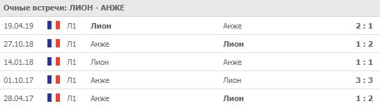 """""""Лион"""" - """"Анже"""" 16-08-2019"""