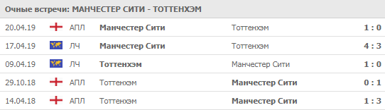 """""""Манчестер Сити"""" - """"Тоттенхэм"""" 17-08-2019"""