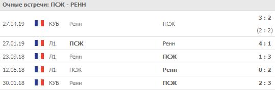 """ПСЖ - """"Ренн"""" 03-08-2019"""