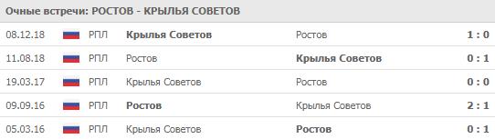 """""""Ростов"""" - """"Крылья Советов"""" 12-08-2019"""