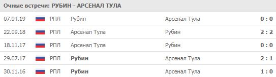 """""""Рубин"""" - """"Арсенал Тула"""" 18-08-2019"""