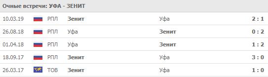 """""""Уфа"""" - """"Зенит"""" 24-08-2019"""