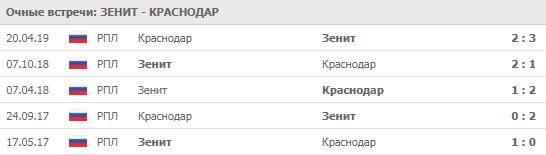 """Зенит"" - ""Краснодар"" 03-08-2019"