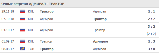 """Адмирал"" - ""Трактор"" 10-09-2019"
