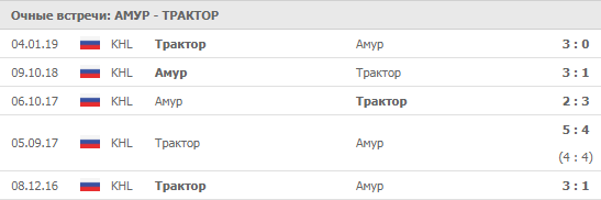 """Амур"" - ""Трактор"" 07-09-2019"