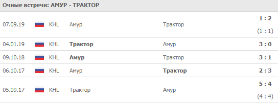 """Амур"" - ""Трактор"" 08-09-2019"