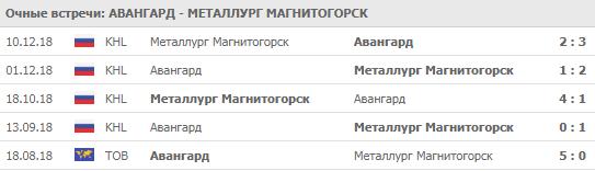 Авангард - Металлург 30-09-2019