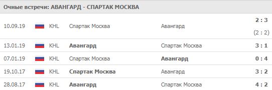 Авангард - Спартак 28-09-2019