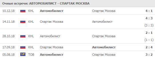 Автомобилист - Спартак 21-09-2019