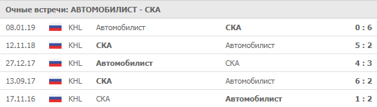 """""""Автомобилист"""" - СКА 06.09.2019"""