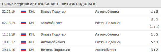 """""""Автомобилист"""" - """"Витязь"""" 04-09-2019"""