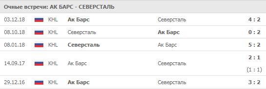 """""""Ак Барс"""" - """"Северсталь"""" 16-09-2019"""