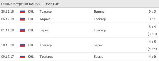 """""""Барыс"""" - """"Трактор"""" 20-09-2019"""