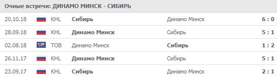 """Динамо"" Минск - ""Сибирь"" 12-09-2019"