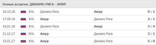 """""""Динамо"""" Рига - """"Амур"""" 16-09-2019"""