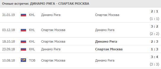 """""""Динамо Рига"""" - """"Спартак"""" 02-09-2019"""
