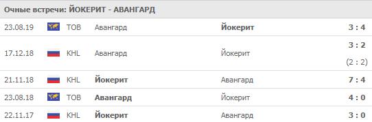 """""""Йокерит"""" - """"Авангард"""" 03-09-2019"""
