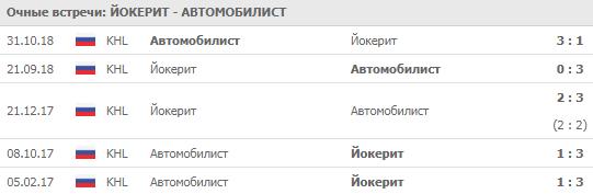 Йокерит - Автомобилист 28-09-2019