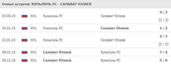 """""""Куньлунь"""" - """"Салават Юлаев"""" 04-09-2019"""