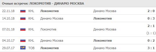 """""""Локомотив"""" - """"Динамо"""" Москва 12-09-2019"""