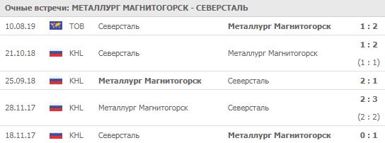 """Металлург"" - ""Северсталь"" 04-09-2019"