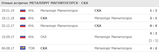 """Металлург"" - СКА 02-09-2019"