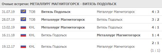 """""""Металлург"""" - """"Витязь"""" 06-09-2019"""