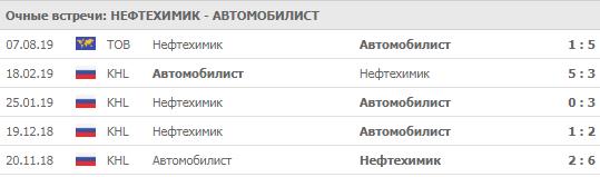 """""""Нефтехимик"""" - """"Автомобилист"""" 14-09-2019"""