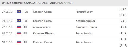 """""""Салават Юлаев"""" - """"Автомобилист"""" 12-09-2019"""