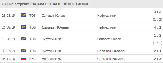 Салават Юлаев - Нефтехимик 21-09-2019
