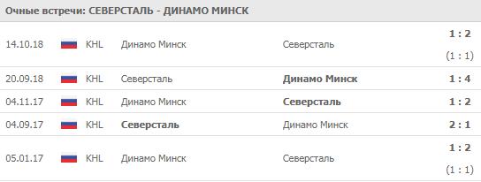 Северсталь - Динамо Минск 26-09-2019