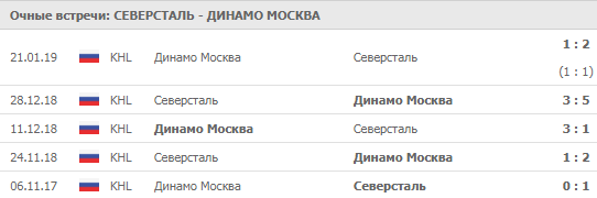 """Северсталь"" - ""Динамо"" Москва 14-09-2019"