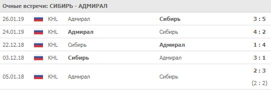 """Сибирь"" - ""Адмирал"" 05-09-2019"