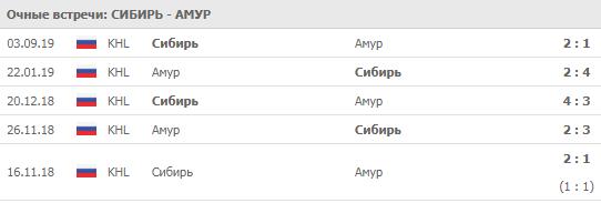 """""""Сибирь"""" - """"Амур"""" 20-09-2019"""