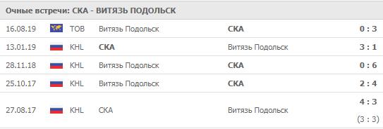 СКА - Витязь 22-09-2019