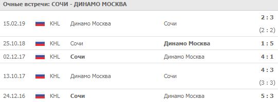 Сочи - Динамо Москва 26-09-2019