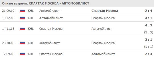 Спартак - Автомобилист 26-09-2019