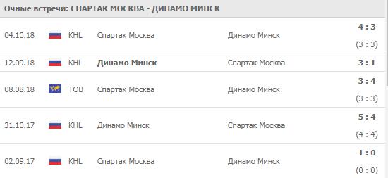 """""""Спартак"""" - """"Динамо"""" Минск 08-09-2019"""