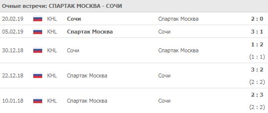 """""""Спартак"""" - """"Сочи"""" 14-09-2019"""