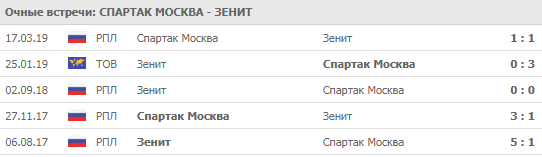 """""""Спартак"""" - """"Зенит"""" 01-09-2019"""