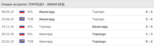 """""""Торпедо"""" - """"Авангард"""" 15-09-2019"""