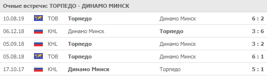 Торпедо - Динамо Минск 24-09-2019